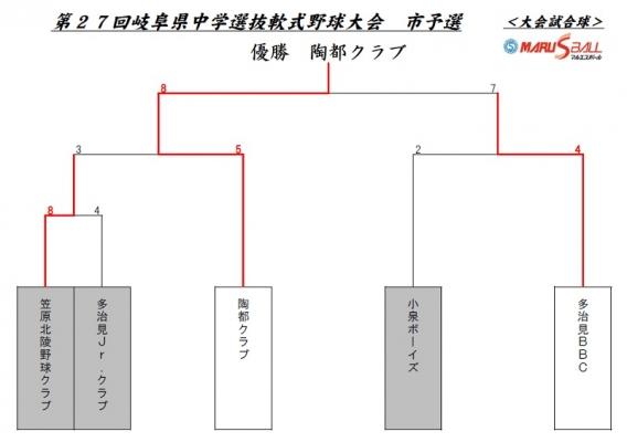 第27回 岐阜県中学選抜軟式野球大会 多治見地区予選